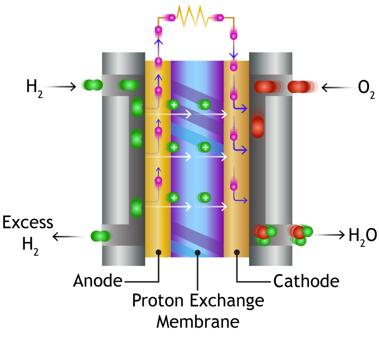 fuel cell energy cells  fuel  free engine image for user