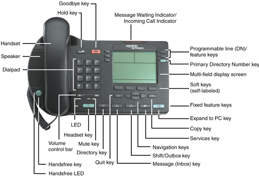 it services  voip  ip phone 2004