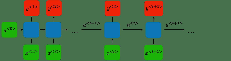 Cs 230 Recurrent Neural Networks Cheatsheet